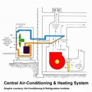 Central AC and Heating System